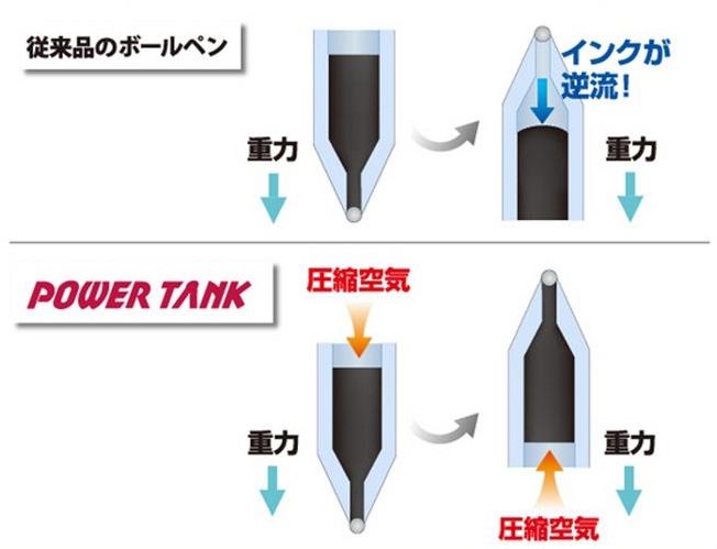 パワータンクの仕組み